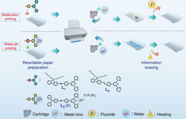 Китайские ученые создали многоразовую бумагу для печати