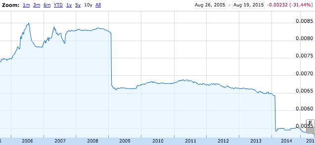 Курс доллара онлайн - торги доллар/рубль