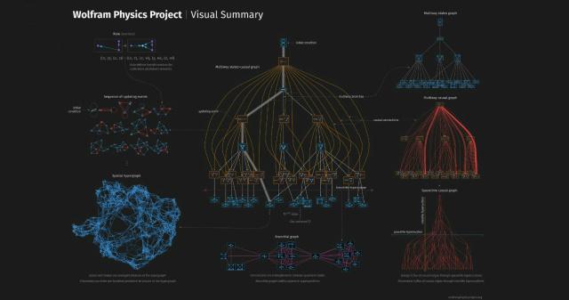 Скриншот визуализации теории всего с сайта  Стивена Вольфрама. Иллюстрация: wolframphysics.org