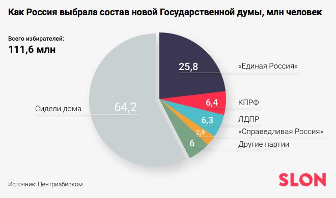 Распределение голосов на выбора в ГД 2016: 64% сидели дома