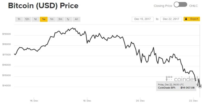 Курс биткоина за некоторое количество дней обрушился на USD 6000