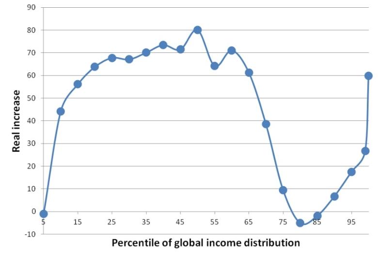 Ира график валютные войны