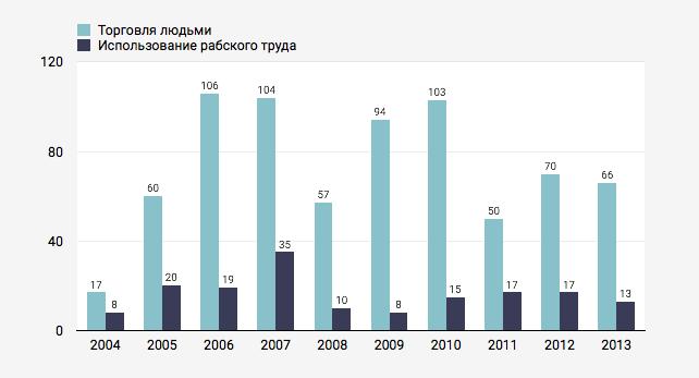 Количество занятий сексом в год в разных странах статистика