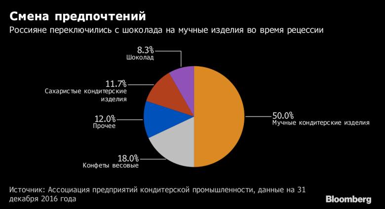 Производитель «Кириешек» стал долларовым миллиардером