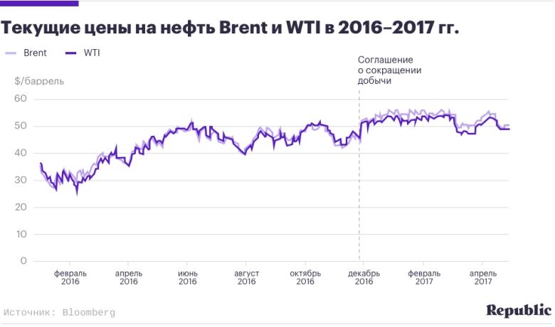 барл нефти цена на сегодня объявления других сайтах:
