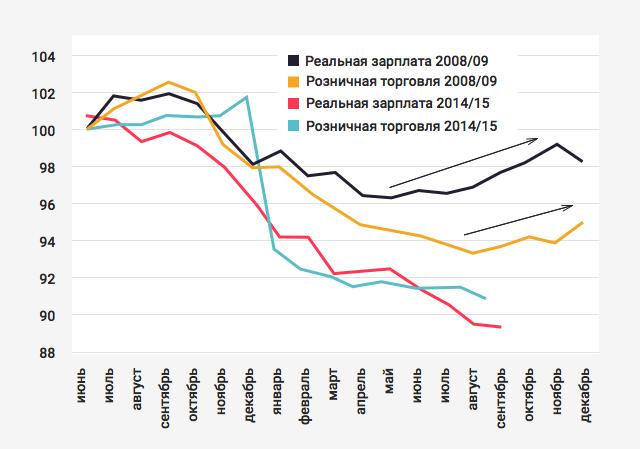 Средние зарплаты России в 2 16 году — официальная и