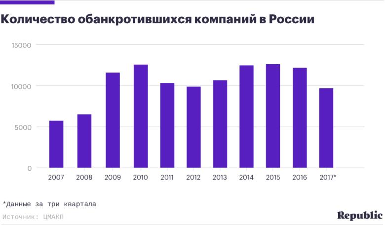 банкротство фирм статистика