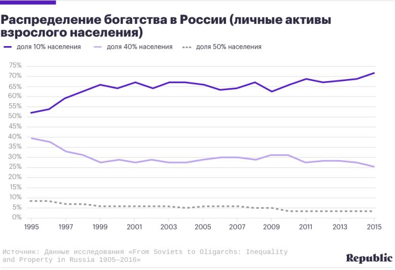 Четыре тезиса о неравенстве в России из исследования Тома Пикетти