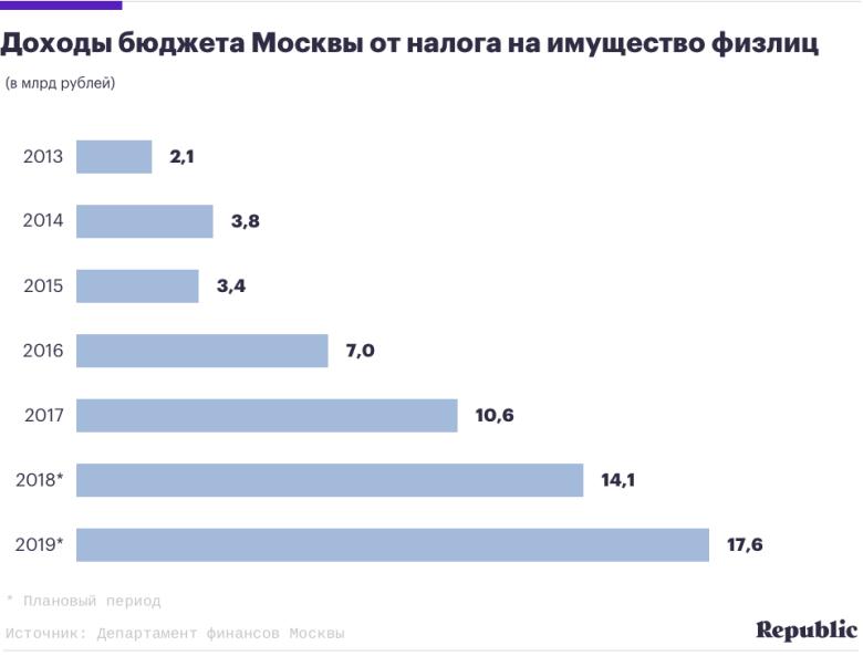 Новые ставки в москве на транспортный налог с 2009 как в интернете заработать миллион долларов